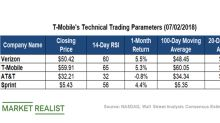 What T-Mobile's Technical Indicators Hint At