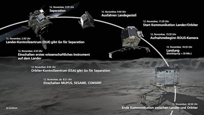 Um 16:40 Uhr landet Philae auf Churyumov-Gerasimenko