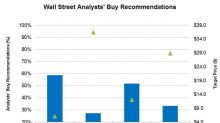 Wall Street Analysts' Targets for FMSA, SPN, OIS, and NOV