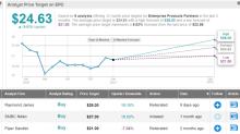 Raymond James: 2 Big 7% Dividend Stocks to Buy Now