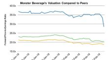 Where Does Monster Beverage's Valuation Stand Post-4Q17?