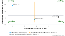 Lojas Americanas SA breached its 50 day moving average in a Bearish Manner : LAME4-BR : January 12, 2017