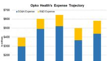 A Look at Opko Health's Expense Projections for 2018