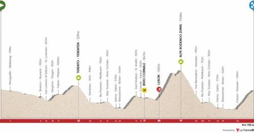Cyclisme - Tour des Alpes - Tour des Alpes : la 3e étape raccourcie