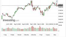 〈美股早盤〉紓困談判到期前夕 市場樂觀情緒瀰漫 道瓊開盤漲超百點