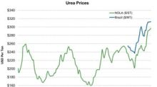 Urea Prices Were Mixed in Week Ending September 14