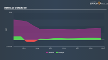 With A -10% Earnings Drop, Did QinetiQ Group plc (LON:QQ.) Really Underperform?