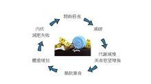 營養師Mian Chan:節食惡性循環是怎樣形成呢?
