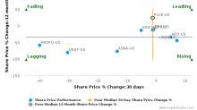 The Children's Place, Inc. breached its 50 day moving average in a Bullish Manner : PLCE-US : August 30, 2017