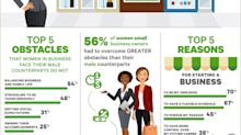 Survey: More Than Half of Women Small Business Owners Had to Overcome Greater Obstacles Than Their Male Counterparts