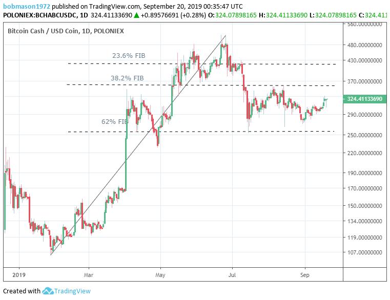 Bitcoin Cash – ABC, Litecoin and Ripple Daily Analysis – 20/09/19