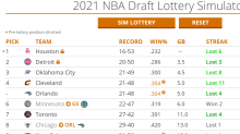 50 NBA draft lottery simulations: Here's how the Timberwolves fared