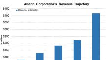 Amarin's Revenue Projections for 2018