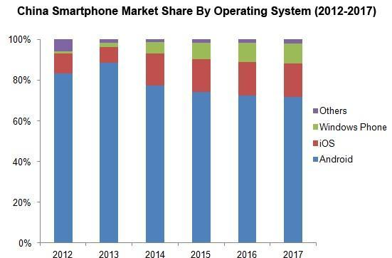 iPhone's piece of the Chinese smartphone pie expected to double in 2014