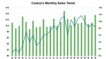 Costco Sustained Growth Momentum in September