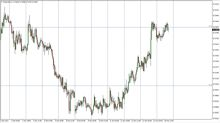 NZD/USD Price Forecast October 17, 2017, Technical Analysis