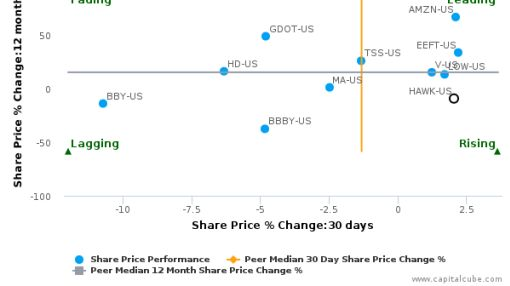 Blackhawk Network Holdings, Inc. breached its 50 day moving average in a Bearish Manner : HAWK-US : June 13, 2016