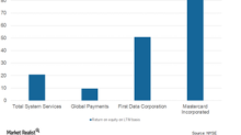 What Mastercard Expects for Its US and Europe Markets
