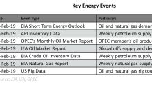 Which Events Might Shape Oil Prices This Week?