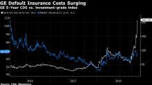 General Electric Is Flashing Caution Signs in Credit Markets
