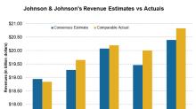 Johnson & Johnson's Revenues Came in ahead of Estimates in Q2