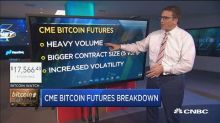 CME bitcoin futures trading begins on Sunday