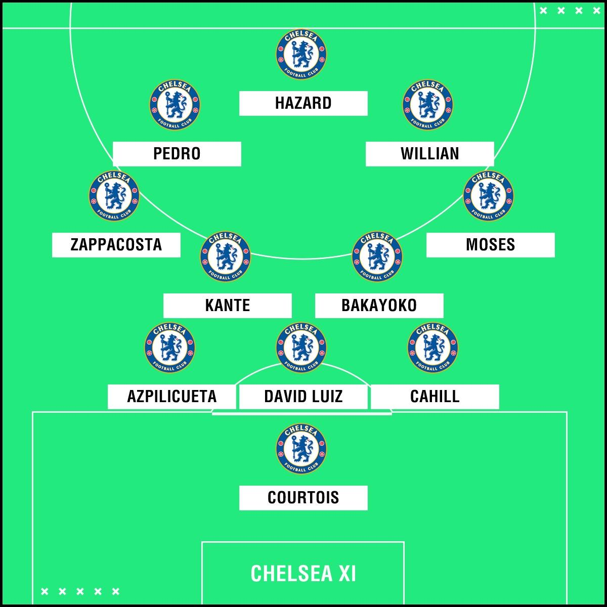 Liverpool Team News Injuries Suspensions And Line Up Vs: Chelsea Team News: Luiz Returns To Starting XI Against