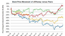 JCPenney Stock: Increased Momentum in 2018?