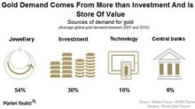 How Diverse Is the Demand for Gold?