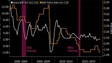 The Wait for China to Shake Off Virus Nears Key Moment: Eco Week