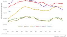 US Crude Oil Inventories Hit February 2015 Low