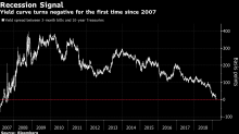 Global Stocks Extend Declines; Treasuries Slip: Markets Wrap