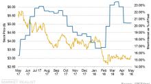 Short Interest Trends in Chesapeake Energy Stock