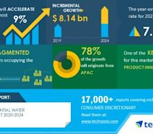 Global Residential Water Purifier Market Analysis Highlights the Impact of COVID-19, 2020-2024 | Product Innovations to Boost Market Growth | Technavio