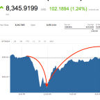 Bitcoin soars to new high above $8,300 after $30 million crypto hack