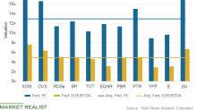 ExxonMobil Has the Highest Valuation
