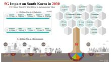 KT Predicts 5G to Create US$42.2 Bn for S. Korea in 2030