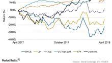 A Look at Baker Hughes's Returns ahead of 1Q18 Earnings
