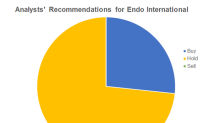 Endo International: Wall Street Ratings Not Very Favorable?
