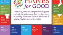HanesBrands Donates $1 Million of Underwear to Assist Hurricane Dorian Victims