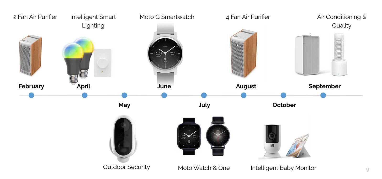The next Moto smartwatches will include an Apple Watch clone | Engadget