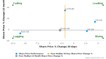 Kerry Group Plc breached its 50 day moving average in a Bearish Manner : KYGA-GB : June 14, 2017