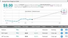 Is Clearside Stock a Buy Right Now? This Is What You Need to Know