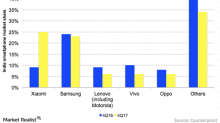 How Xiaomi Dethroned Samsung in India