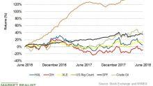 Halliburton's One-Week Returns As of June 29