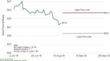 BP Stock Forecast through the End of the Quarter