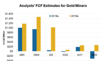 Assessing Gold Miners' Free Cash Flow in 2018 and Beyond