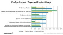 Why 2017 Turned out So Well for FireEye Stock