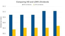 Understanding Home Depot's and Lowe's Dividend Policies