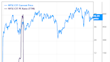 6 Cheap Stocks Trading With a Low Price-Earnings Ratio